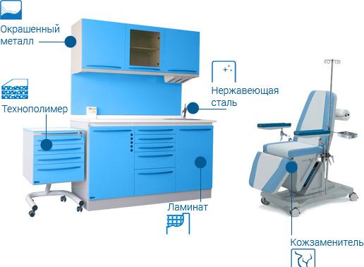 Свойства и характеристики медицинской мебели