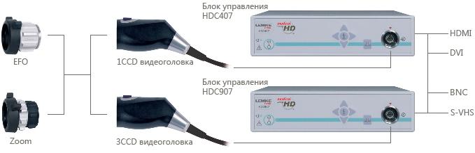 Эндовидеокамера HDC407 от компанией LEMKE Vision