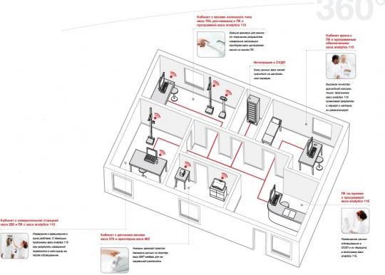 Весы медицинские для различных кабинетов