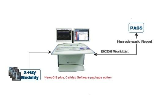 Кардиологическая информационная система HemoCIS plus